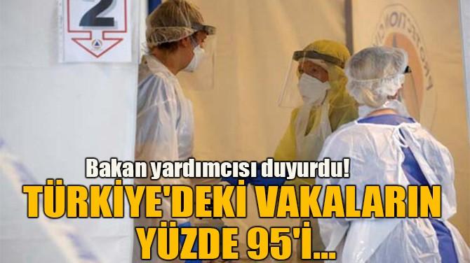 TÜRKİYE'DEKİ VAKALARIN YÜZDE 95'İ...