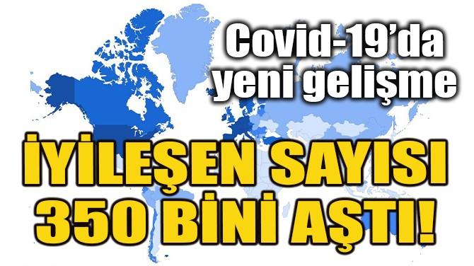 DÜNYADA COVID-19'DAN İYİLEŞENLERİN SAYISI 350 BİNİ AŞTI