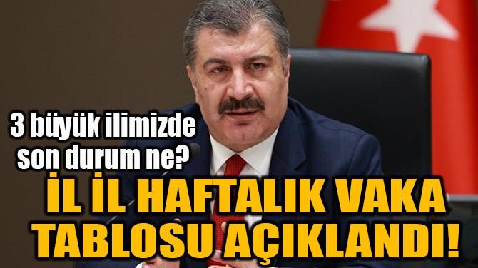 İL İL HAFTALIK VAKA TABLOSU AÇIKLANDI!