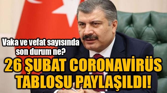 26 ŞUBAT CORONAVİRÜS TABLOSU PAYLAŞILDI!