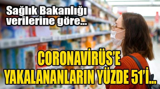 CORONAVİRÜS'E YAKALANANLARIN YÜZDE 51'İ…