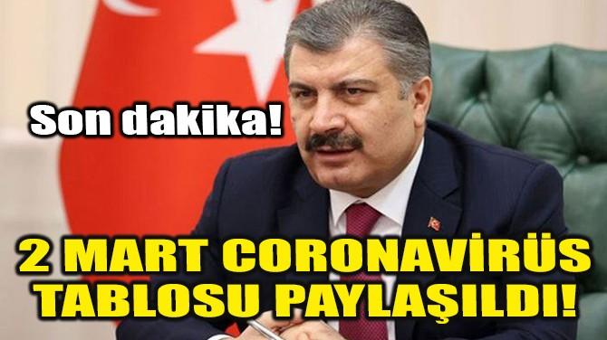 2 MART CORONAVİRÜS TABLOSU PAYLAŞILDI!