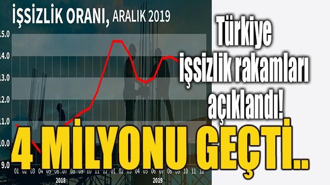 TÜRKİYE İŞSİZLİK RAKAMLARI AÇIKLANDI!