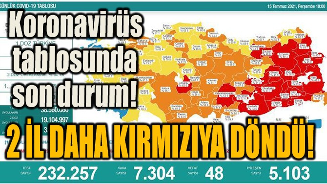 15 TEMMUZ KORONAVİRÜS TABLOSUNDA SON DURUM!